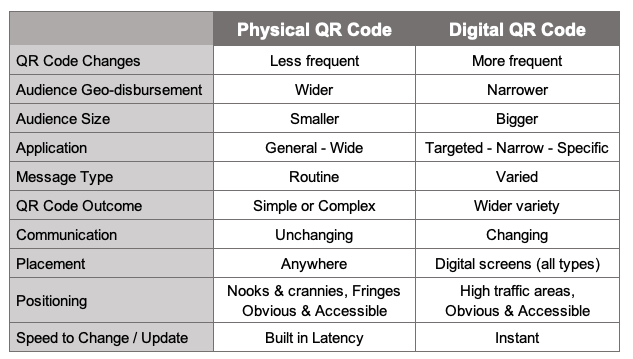 Managing Digital QR Codes